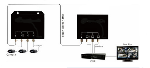 HD Signal Multiplexer