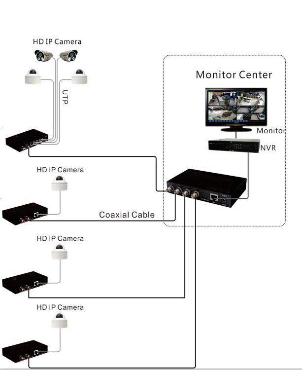 Coaxial to IP Converter